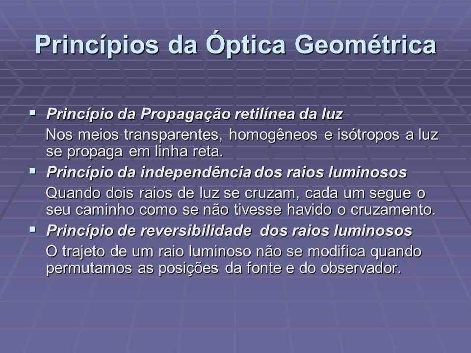 Princípios da Óptica Geométrica Princípio da Propagação retilínea da luz Princípio da Propagação retilínea da luz Nos meios transparentes, homogêneos