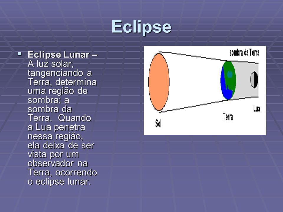 Eclipse Eclipse Lunar – A luz solar, tangenciando a Terra, determina uma região de sombra: a sombra da Terra. Quando a Lua penetra nessa região, ela d