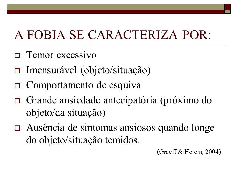 A FOBIA SE CARACTERIZA POR: Temor excessivo Imensurável (objeto/situação) Comportamento de esquiva Grande ansiedade antecipatória (próximo do objeto/d