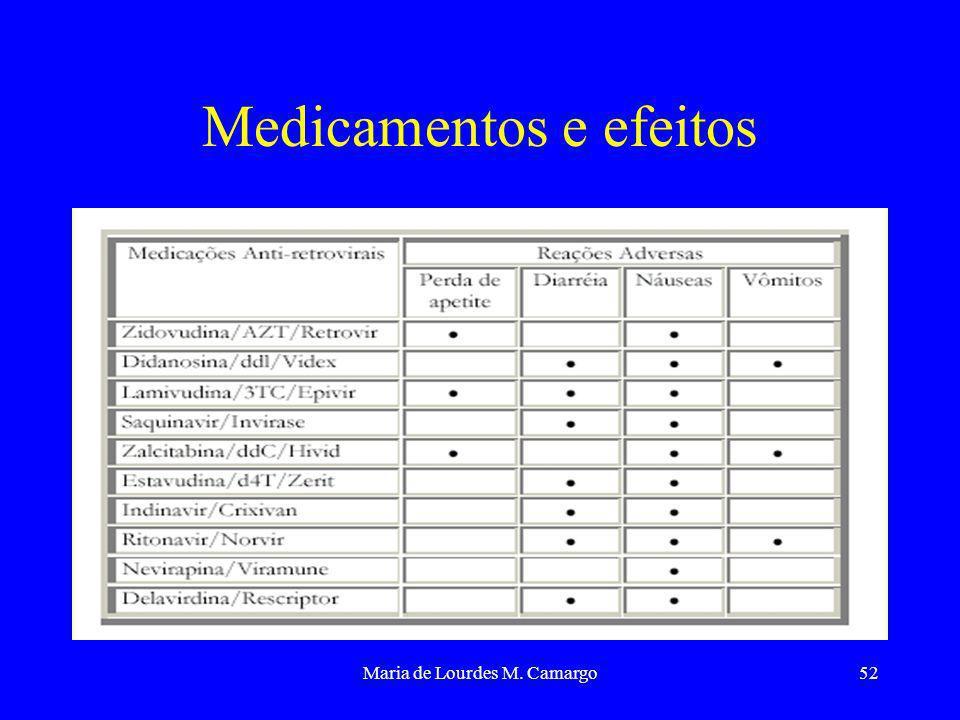 Maria de Lourdes M. Camargo52 Medicamentos e efeitos