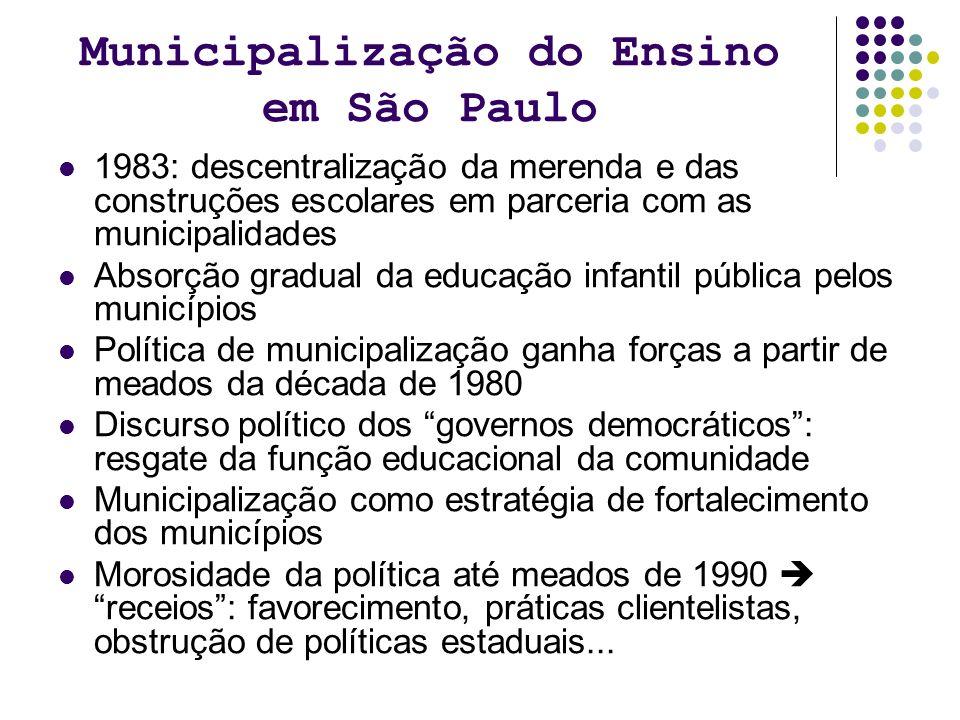Municipalização do Ensino em São Paulo 1983: descentralização da merenda e das construções escolares em parceria com as municipalidades Absorção gradu