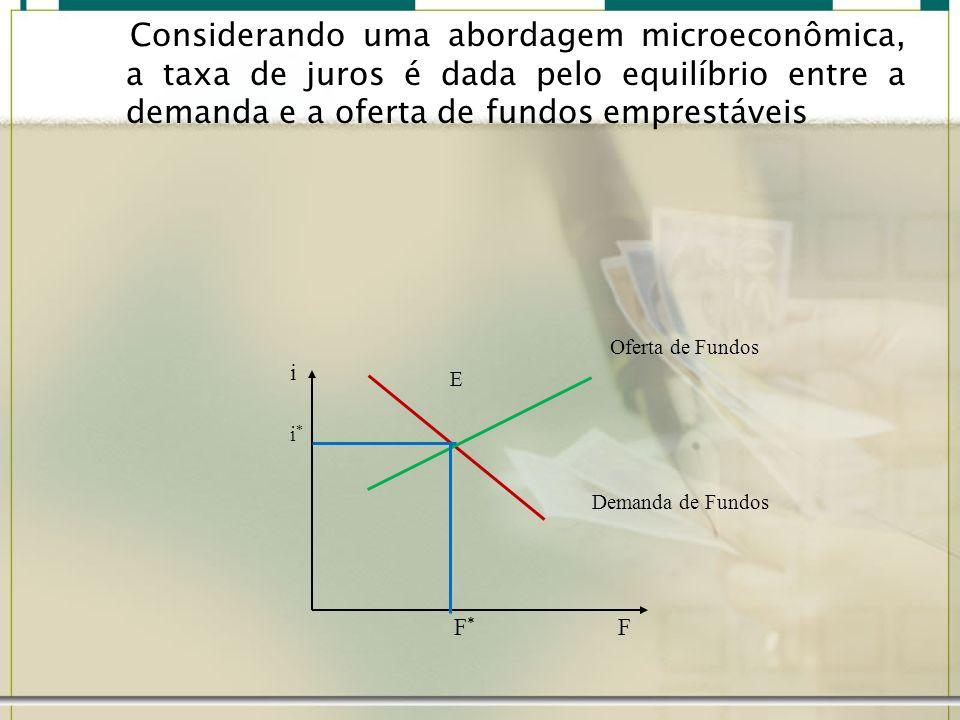 Considerando uma abordagem microeconômica, a taxa de juros é dada pelo equilíbrio entre a demanda e a oferta de fundos emprestáveis i F Oferta de Fund