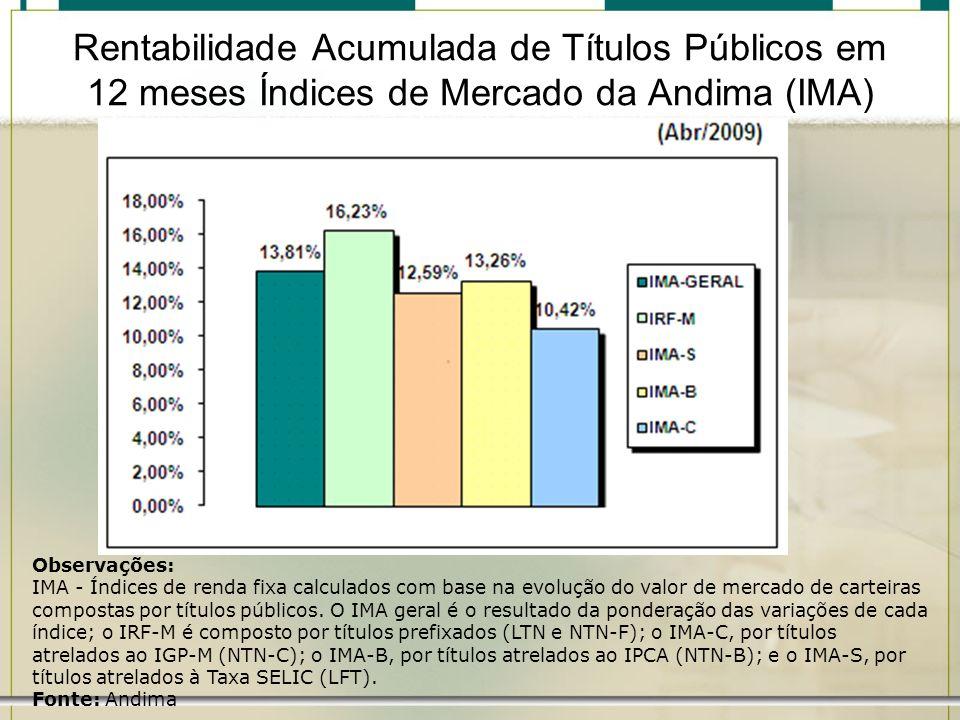 Rentabilidade Acumulada de Títulos Públicos em 12 meses Índices de Mercado da Andima (IMA) Observações: IMA - Índices de renda fixa calculados com bas