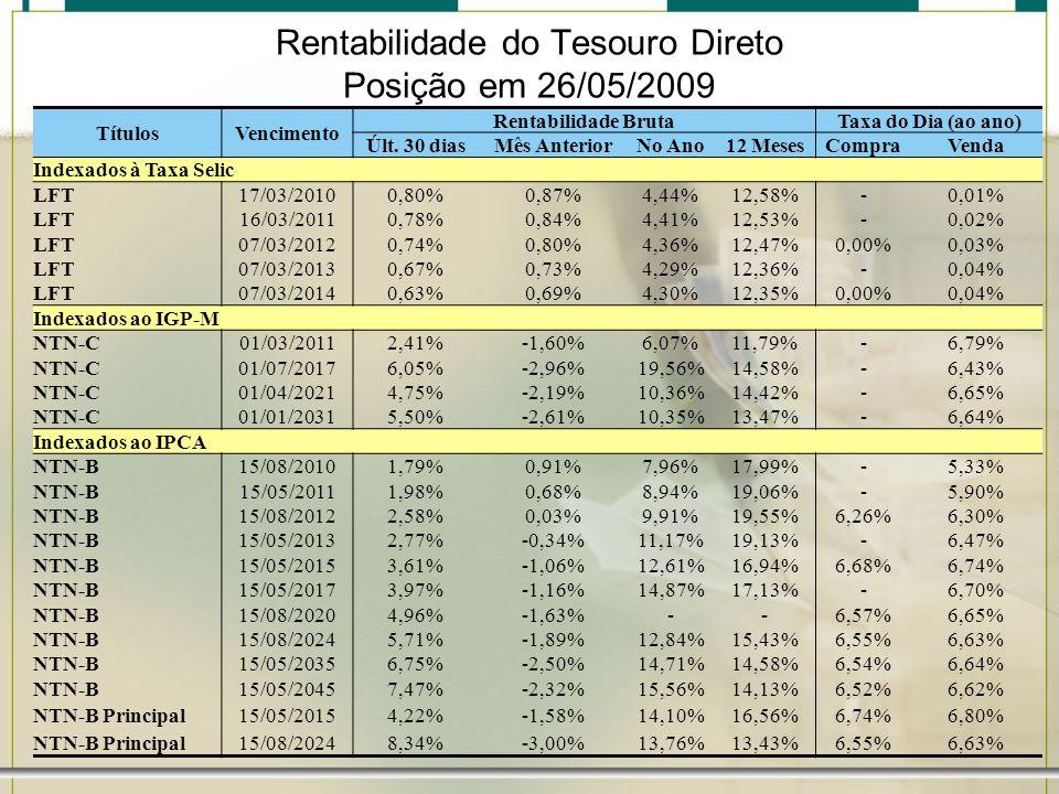 Rentabilidade do Tesouro Direto Posição em 26/05/2009 TítulosVencimento Rentabilidade BrutaTaxa do Dia (ao ano) Últ. 30 diasMês AnteriorNo Ano12 Meses