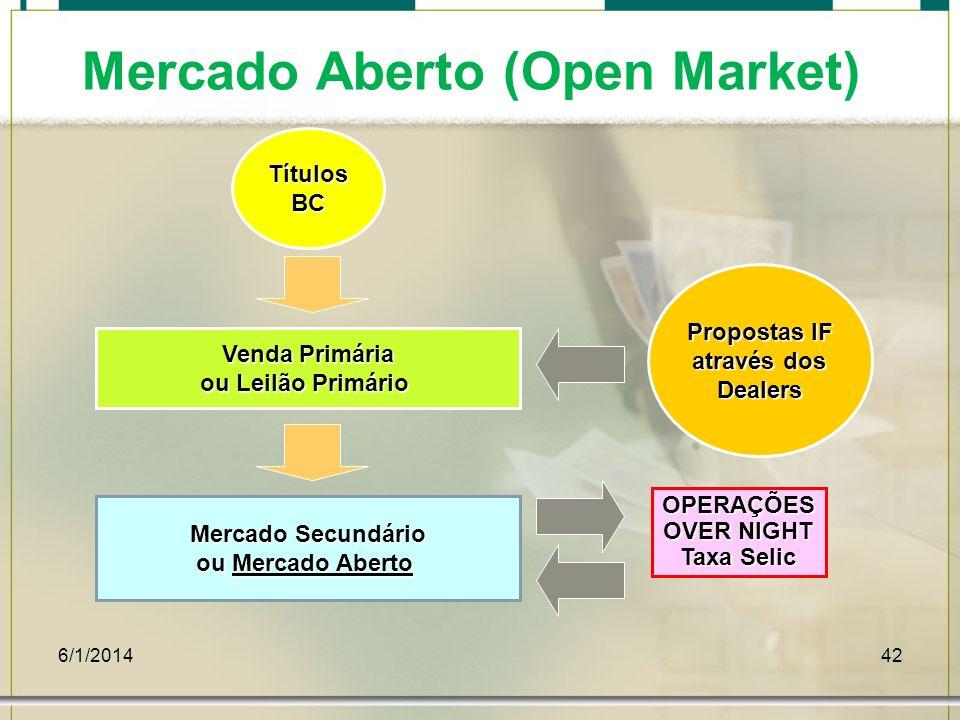 6/1/201442 Mercado Aberto (Open Market) TítulosBC Venda Primária ou Leilão Primário Propostas IF através dos Dealers Mercado Secundário ou Mercado Abe