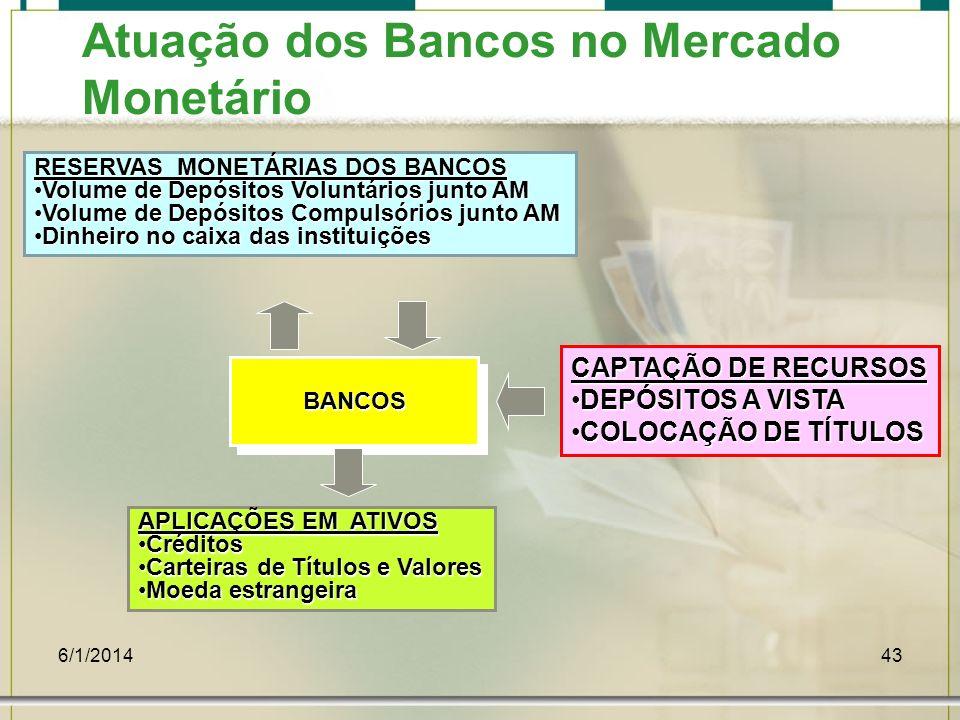 6/1/201443 Atuação dos Bancos no Mercado Monetário RESERVAS MONETÁRIAS DOS BANCOS Volume de Depósitos Voluntários junto AMVolume de Depósitos Voluntár