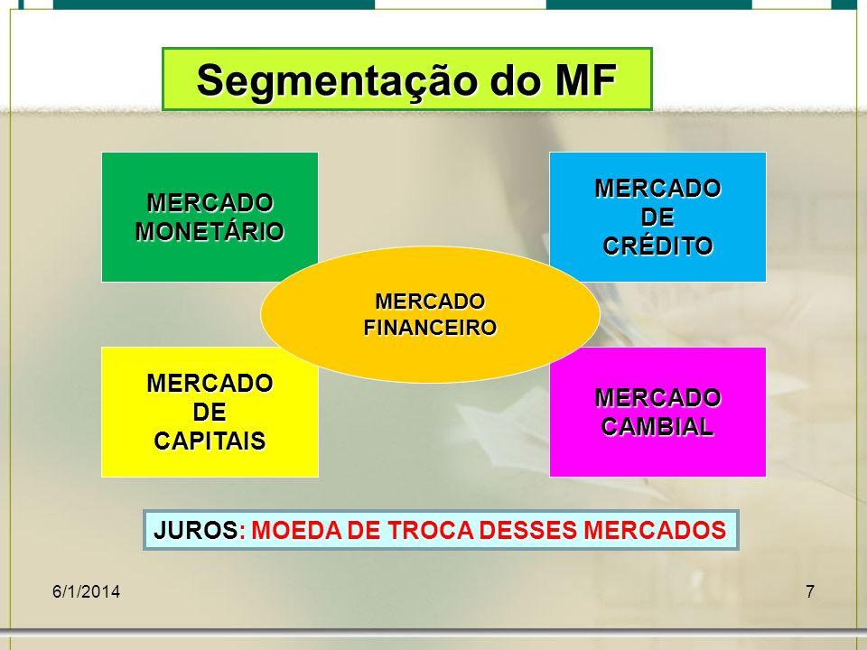 6/1/20147 MERCADOMONETÁRIO MERCADOCAMBIALMERCADODECAPITAIS MERCADODECRÉDITO MERCADOFINANCEIRO Segmentação do MF JUROS: MOEDA DE TROCA DESSES MERCADOS