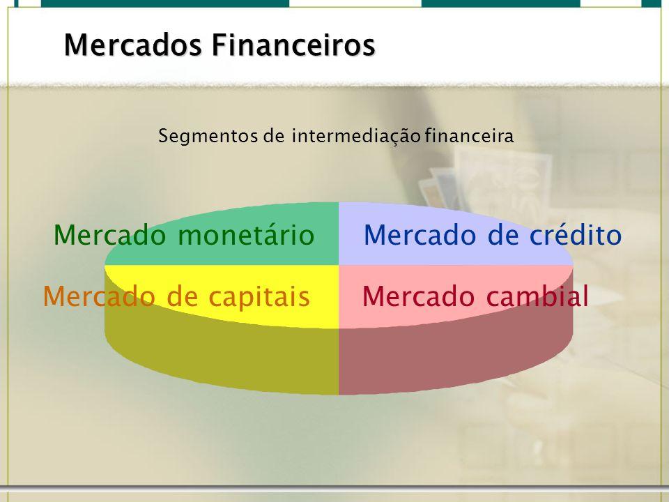 Mercado monetário Operações de curto e curtíssimo prazos Permitem o controle da liquidez monetária e das taxas de juros básicas Papéis do Banco Central e Títulos de Estados e Municípios Mercados Financeiros CDI, CDB e debêntures