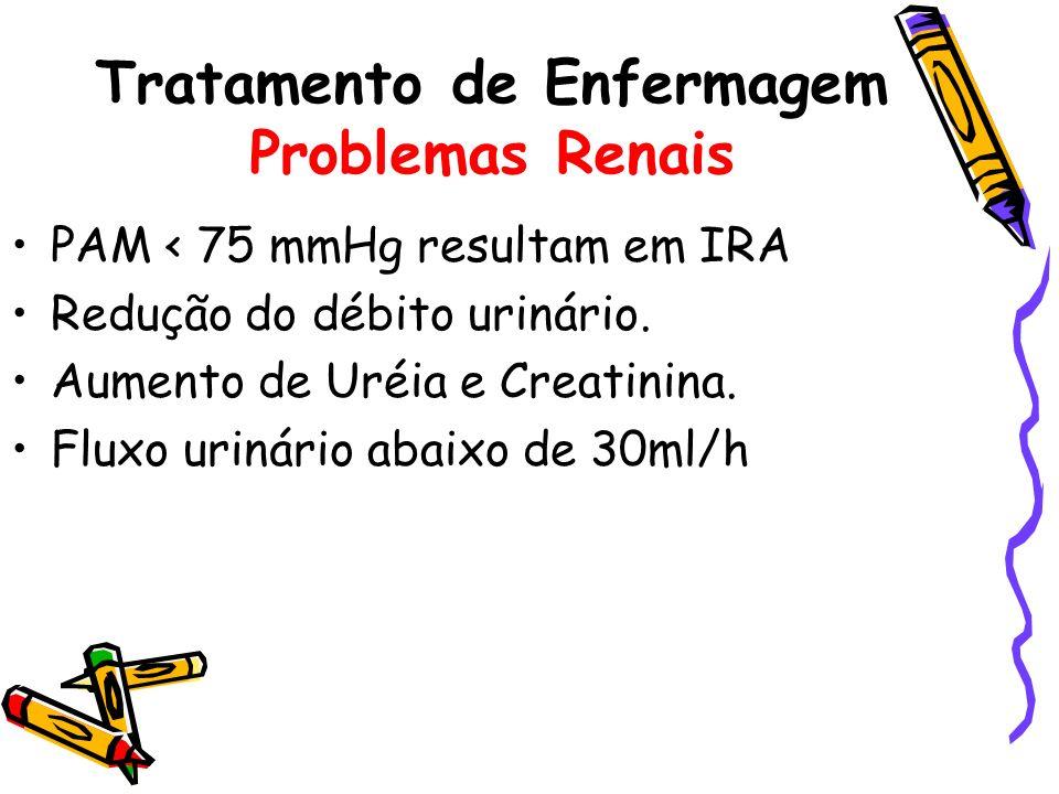 PAM < 75 mmHg resultam em IRA Redução do débito urinário. Aumento de Uréia e Creatinina. Fluxo urinário abaixo de 30ml/h Tratamento de Enfermagem Prob