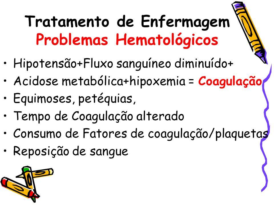 Hipotensão+Fluxo sanguíneo diminuído+ Acidose metabólica+hipoxemia = Coagulação Equimoses, petéquias, Tempo de Coagulação alterado Consumo de Fatores