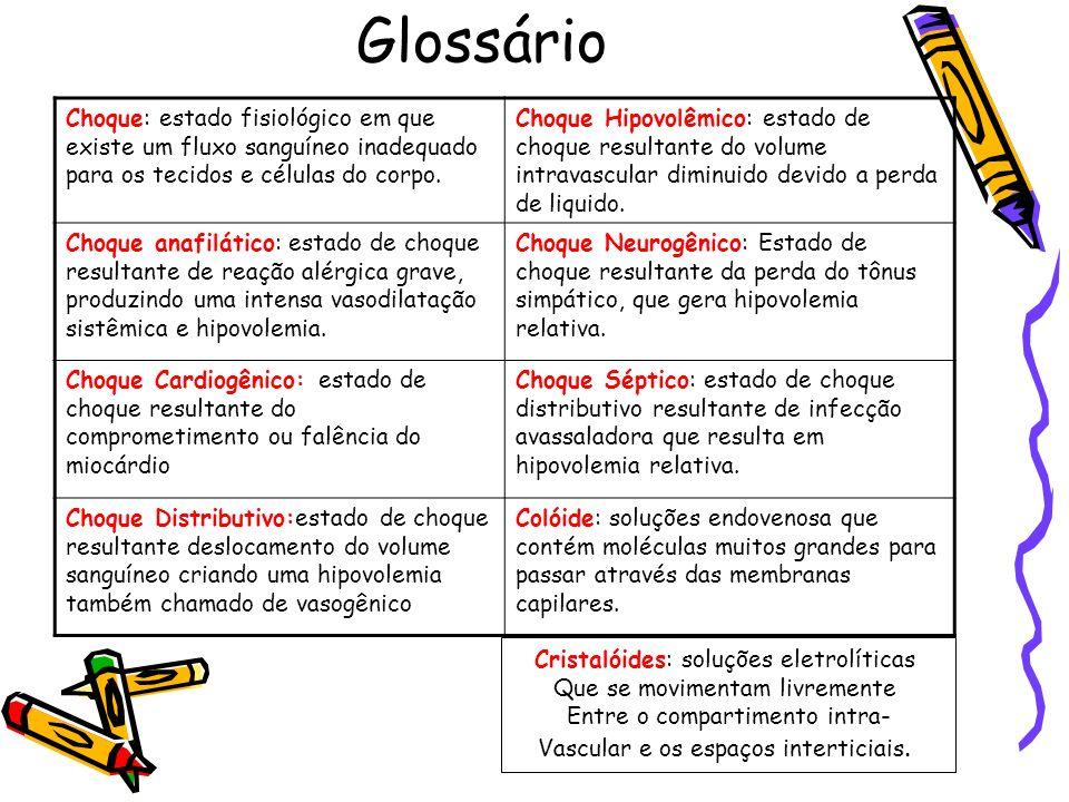 Glossário Choque: estado fisiológico em que existe um fluxo sanguíneo inadequado para os tecidos e células do corpo. Choque Hipovolêmico: estado de ch