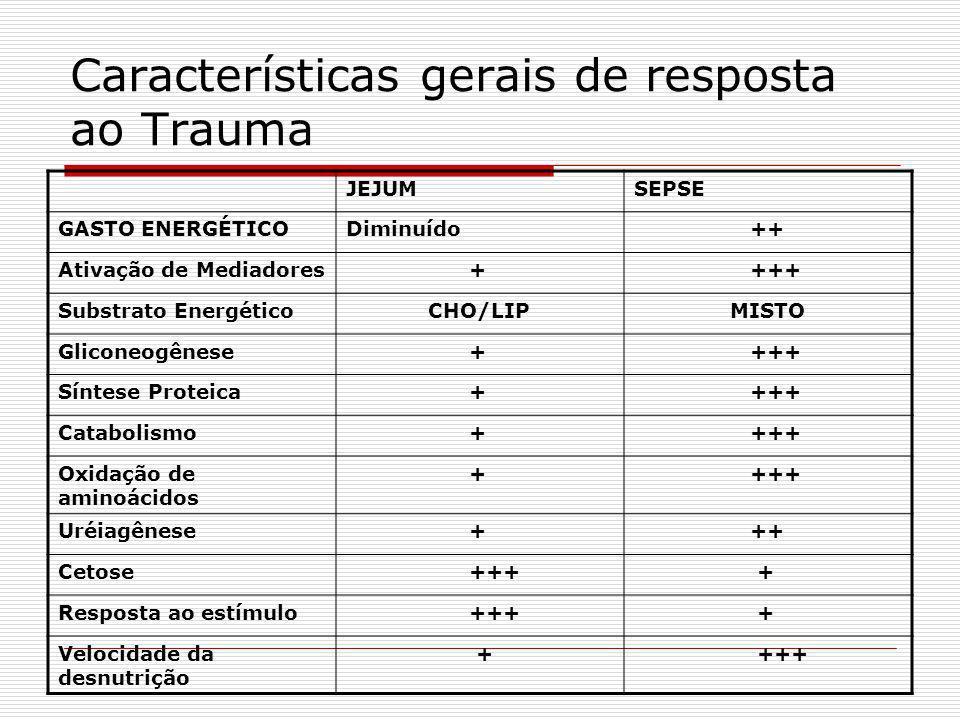 Características gerais de resposta ao Trauma Ativação de uma resposta cardiocirculatória do tipo hiperdinâmico Aumento do gasto energético e do consum