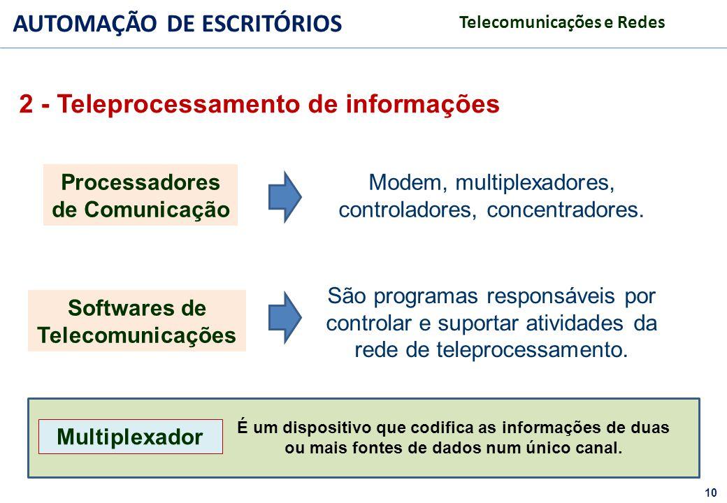 10 FACULDADE FABRAI ANHANGUERA – 2009 AUTOMAÇÃO DE ESCRITÓRIOS Telecomunicações e Redes Processadores de Comunicação Modem, multiplexadores, controlad