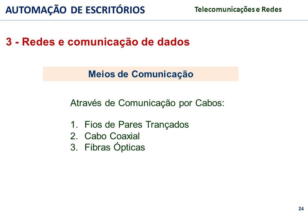 24 FACULDADE FABRAI ANHANGUERA – 2009 AUTOMAÇÃO DE ESCRITÓRIOS Telecomunicações e Redes 1.Fios de Pares Trançados 2.Cabo Coaxial 3.Fibras Ópticas Atra