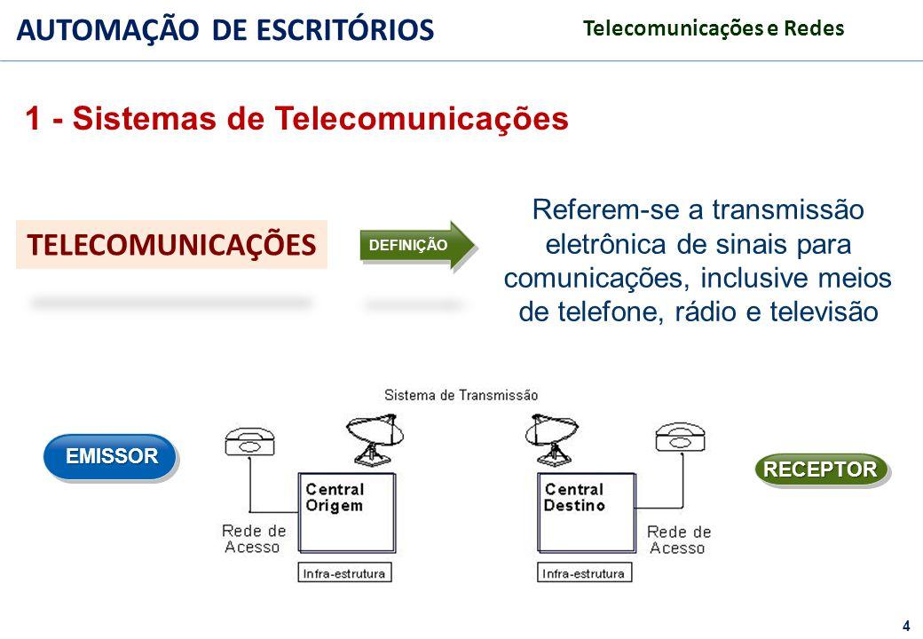 4 FACULDADE FABRAI ANHANGUERA – 2009 AUTOMAÇÃO DE ESCRITÓRIOS Telecomunicações e Redes TELECOMUNICAÇÕES Referem-se a transmissão eletrônica de sinais