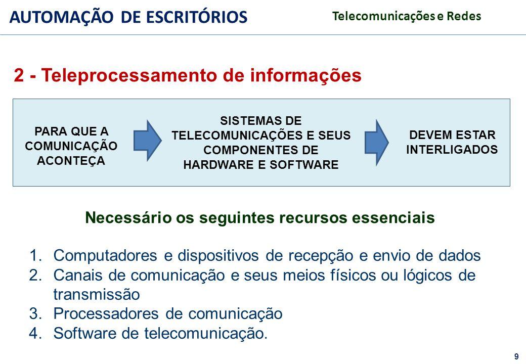 9 FACULDADE FABRAI ANHANGUERA – 2009 AUTOMAÇÃO DE ESCRITÓRIOS Telecomunicações e Redes 1.Computadores e dispositivos de recepção e envio de dados 2.Ca