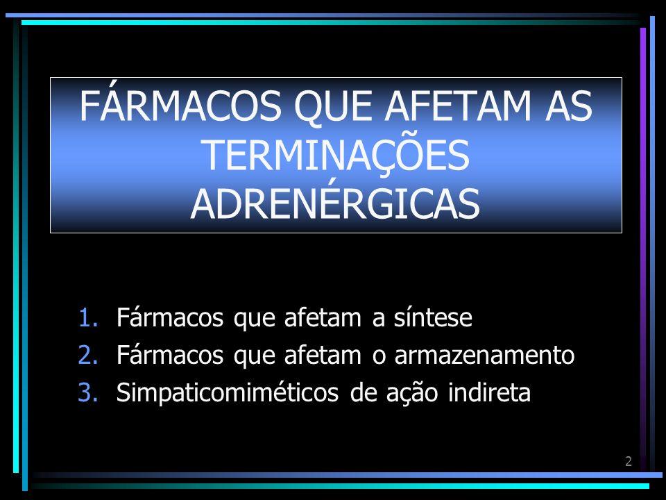 2 FÁRMACOS QUE AFETAM AS TERMINAÇÕES ADRENÉRGICAS 1.Fármacos que afetam a síntese 2.Fármacos que afetam o armazenamento 3.Simpaticomiméticos de ação i