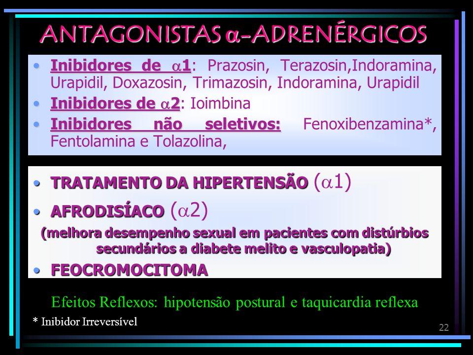 22 ANTAGONISTAS -ADRENÉRGICOS Inibidores de 1Inibidores de 1: Prazosin, Terazosin,Indoramina, Urapidil, Doxazosin, Trimazosin, Indoramina, Urapidil In