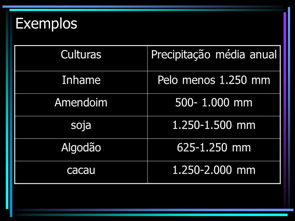 Exemplos CulturasPrecipitação média anual InhamePelo menos 1.250 mm Amendoim500- 1.000 mm soja1.250-1.500 mm Algodão625-1.250 mm cacau1.250-2.000 mm