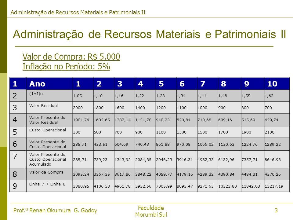 Faculdade Morumbi Sul Prof.º Renan Okumura G. Godoy Administração de Recursos Materiais e Patrimoniais II 3 Valor de Compra: R$ 5.000 Inflação no Perí