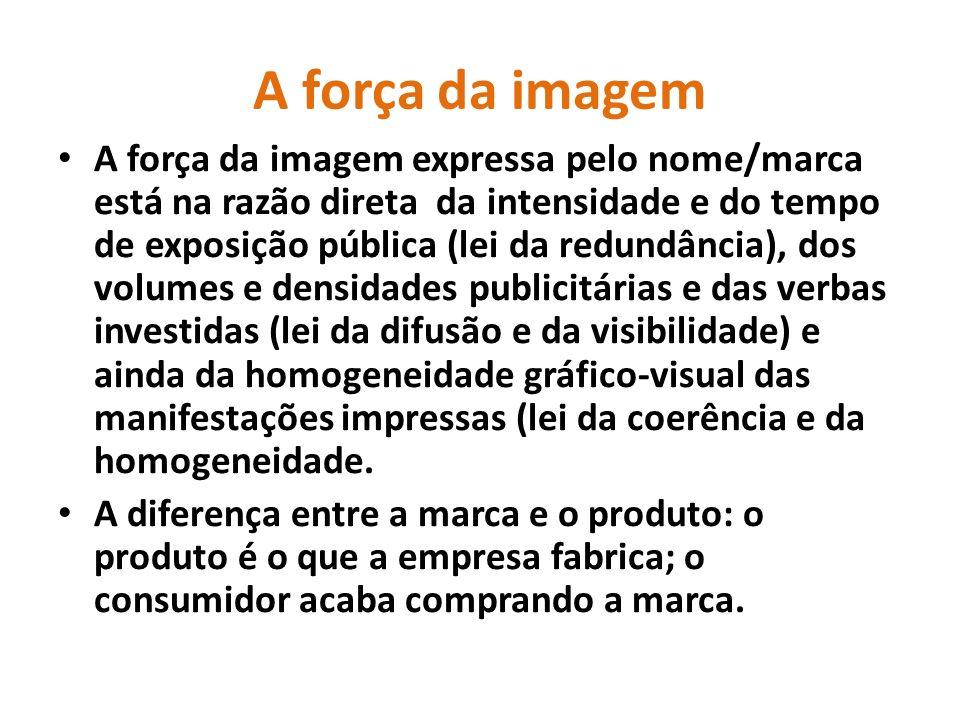 A força da imagem A força da imagem expressa pelo nome/marca está na razão direta da intensidade e do tempo de exposição pública (lei da redundância),