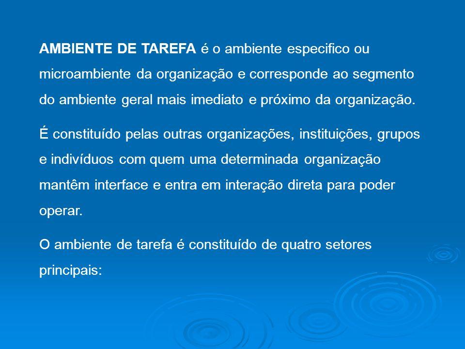 AMBIENTE DE TAREFA é o ambiente especifico ou microambiente da organização e corresponde ao segmento do ambiente geral mais imediato e próximo da orga