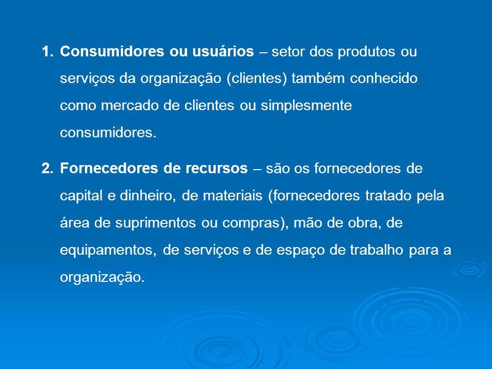 1.Consumidores ou usuários – setor dos produtos ou serviços da organização (clientes) também conhecido como mercado de clientes ou simplesmente consum