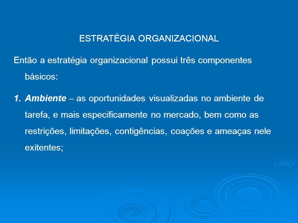 ESTRATÉGIA ORGANIZACIONAL Então a estratégia organizacional possui três componentes básicos: 1.Ambiente – as oportunidades visualizadas no ambiente de