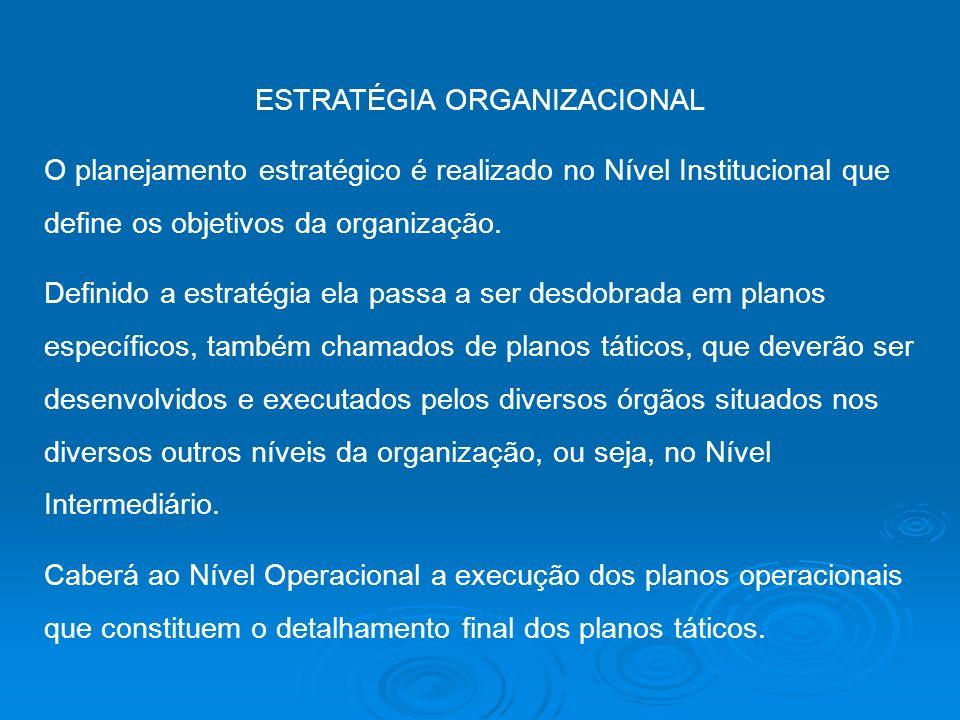 ESTRATÉGIA ORGANIZACIONAL O planejamento estratégico é realizado no Nível Institucional que define os objetivos da organização. Definido a estratégia