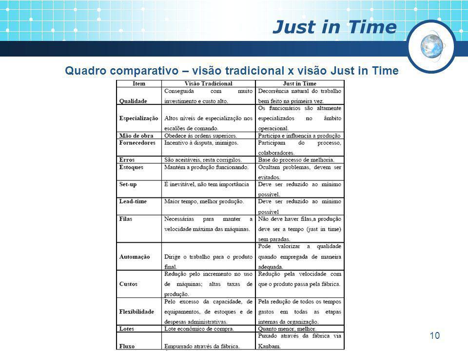10 Just in Time Quadro comparativo – visão tradicional x visão Just in Time