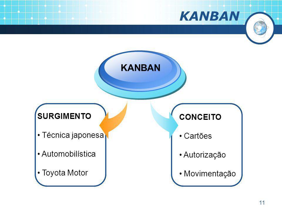 11 KANBAN SURGIMENTO Técnica japonesa Automobilística Toyota Motor KANBAN CONCEITO Cartões Autorização Movimentação