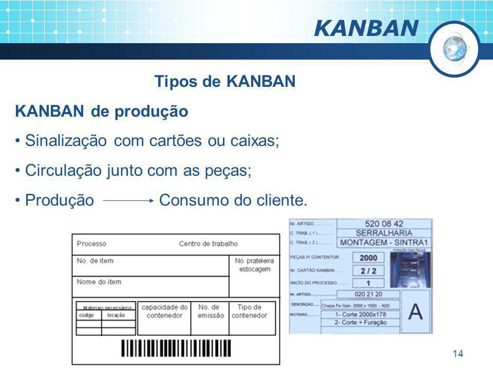 14 KANBAN Tipos de KANBAN KANBAN de produção Sinalização com cartões ou caixas; Circulação junto com as peças; Produção Consumo do cliente.