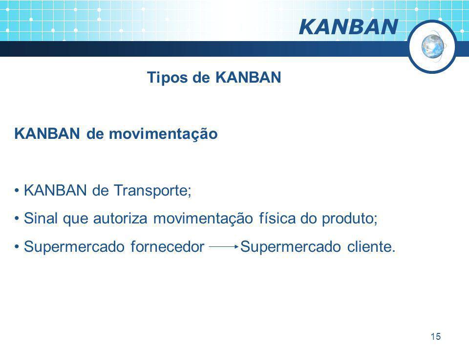 15 KANBAN Tipos de KANBAN KANBAN de movimentação KANBAN de Transporte; Sinal que autoriza movimentação física do produto; Supermercado fornecedor Supe