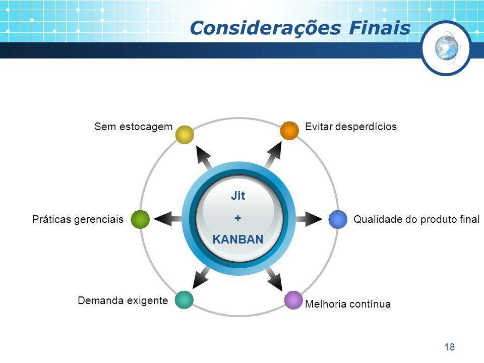 18 Considerações Finais Evitar desperdíciosSem estocagem Qualidade do produto final Melhoria contínua Práticas gerenciais Demanda exigente Jit + KANBA