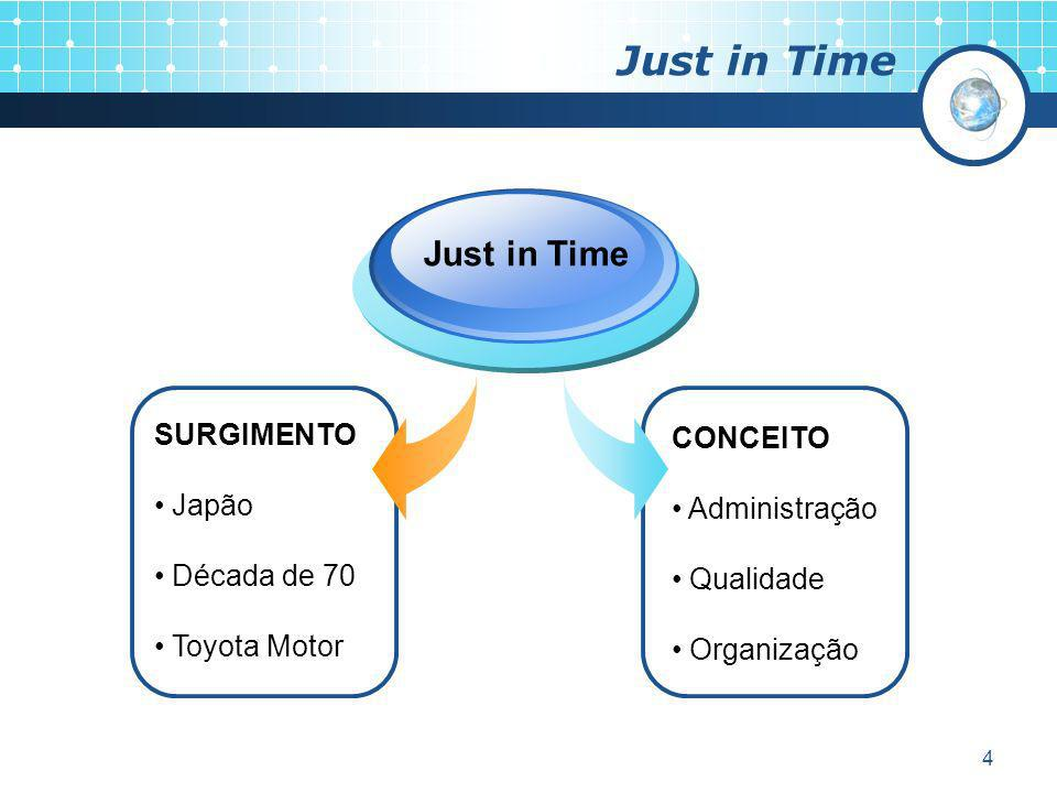 4 Just in Time SURGIMENTO Japão Década de 70 Toyota Motor Just in Time CONCEITO Administração Qualidade Organização