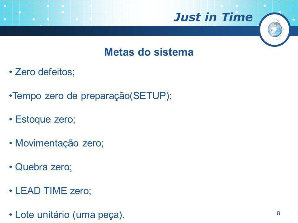 8 Just in Time Metas do sistema Zero defeitos; Tempo zero de preparação(SETUP); Estoque zero; Movimentação zero; Quebra zero; LEAD TIME zero; Lote uni