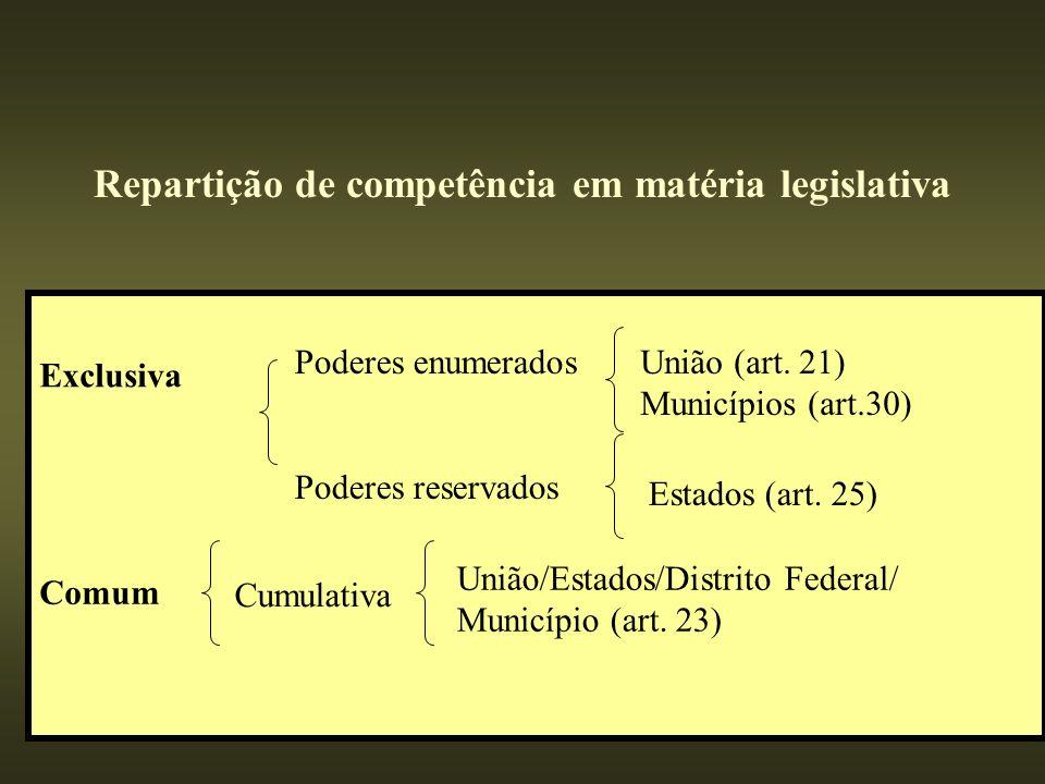 Repartição de competência em matéria legislativa Exclusiva Poderes enumerados Poderes reservados Comum União (art. 21) Municípios (art.30) Estados (ar