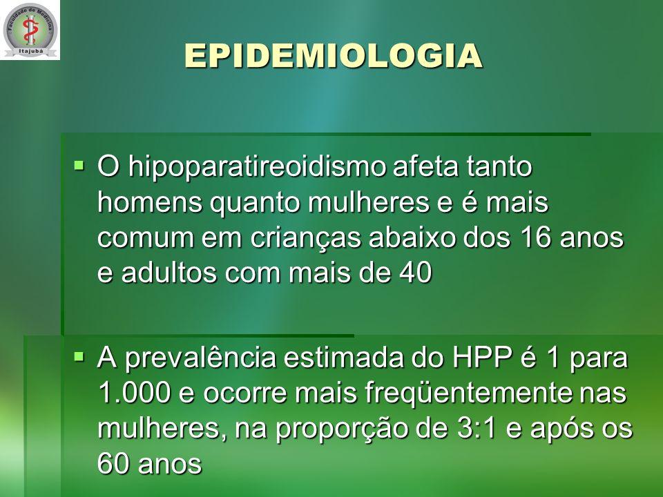 EPIDEMIOLOGIA O hipoparatireoidismo afeta tanto homens quanto mulheres e é mais comum em crianças abaixo dos 16 anos e adultos com mais de 40 O hipoparatireoidismo afeta tanto homens quanto mulheres e é mais comum em crianças abaixo dos 16 anos e adultos com mais de 40 A prevalência estimada do HPP é 1 para 1.000 e ocorre mais freqüentemente nas mulheres, na proporção de 3:1 e após os 60 anos A prevalência estimada do HPP é 1 para 1.000 e ocorre mais freqüentemente nas mulheres, na proporção de 3:1 e após os 60 anos