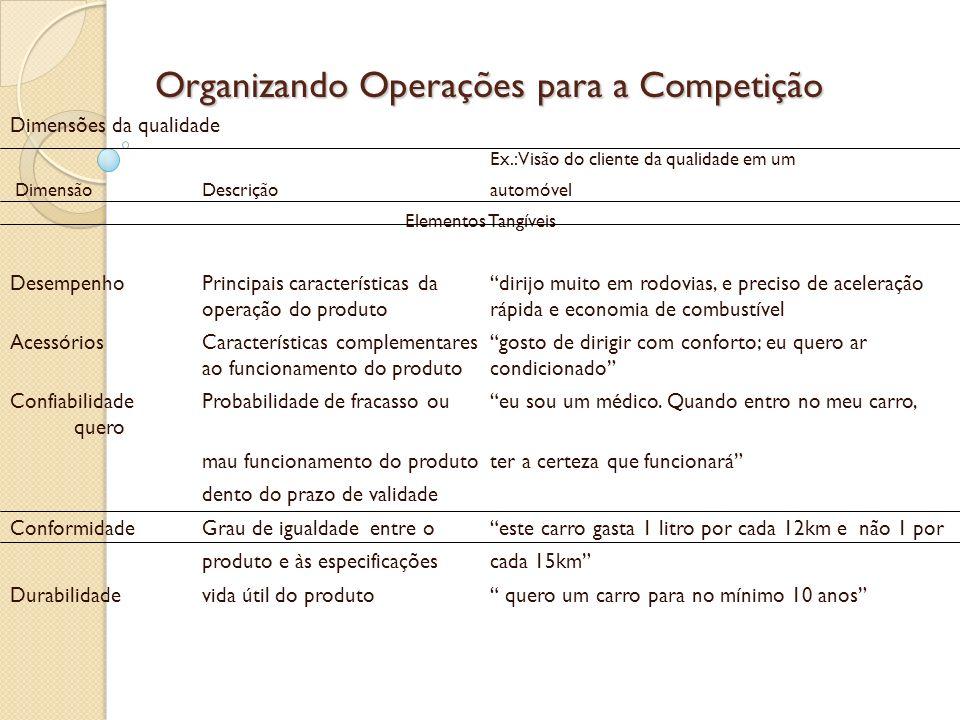 Organizando Operações para a Competição Dimensões da qualidade Ex.: Visão do cliente da qualidade em um DimensãoDescriçãoautomóvel Elementos Tangíveis