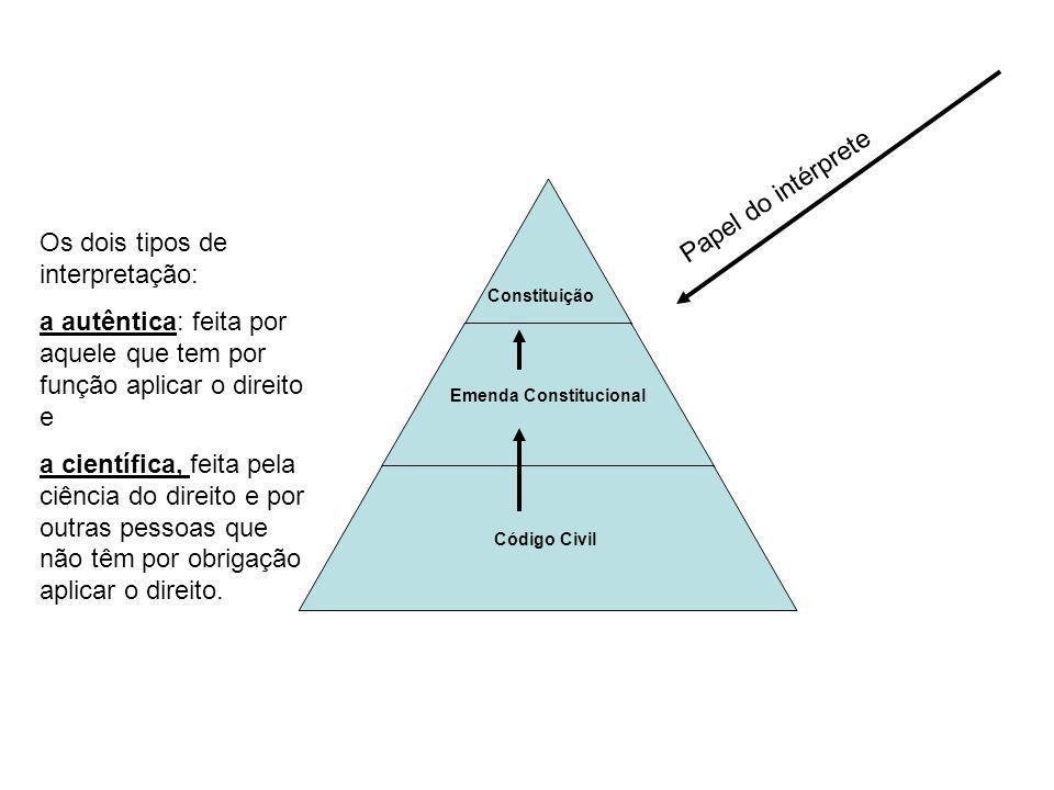 Emenda Constitucional Código Civil Constituição Papel do intérprete Os dois tipos de interpretação: a autêntica: feita por aquele que tem por função a
