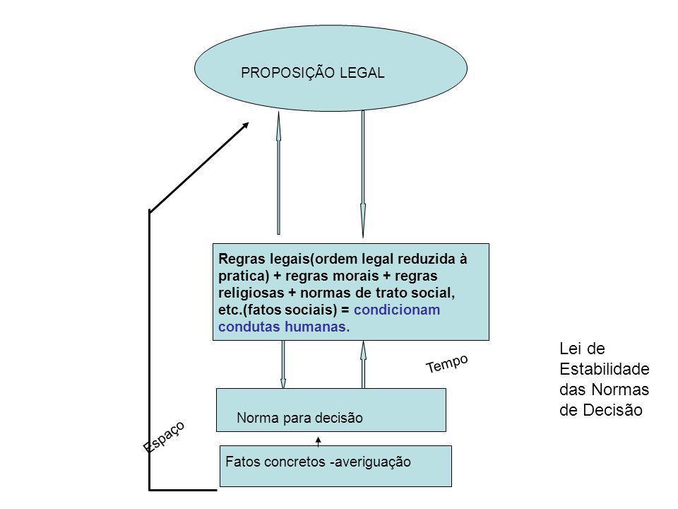 PROPOSIÇÃO LEGAL Regras legais(ordem legal reduzida à pratica) + regras morais + regras religiosas + normas de trato social, etc.(fatos sociais) = con
