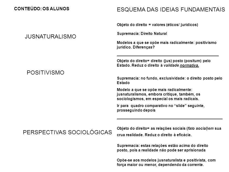 JUSNATURALISMO CONTEÚDO: OS ALUNOS POSITIVISMO PERSPECTIVAS SOCIOLÓGICAS ESQUEMA DAS IDEIAS FUNDAMENTAIS Objeto do direito = valores (éticos/ jurídico