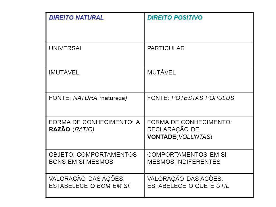DIREITO NATURAL DIREITO POSITIVO UNIVERSALPARTICULAR IMUTÁVELMUTÁVEL FONTE: NATURA (natureza)FONTE: POTESTAS POPULUS FORMA DE CONHECIMENTO: A RAZÃO (R