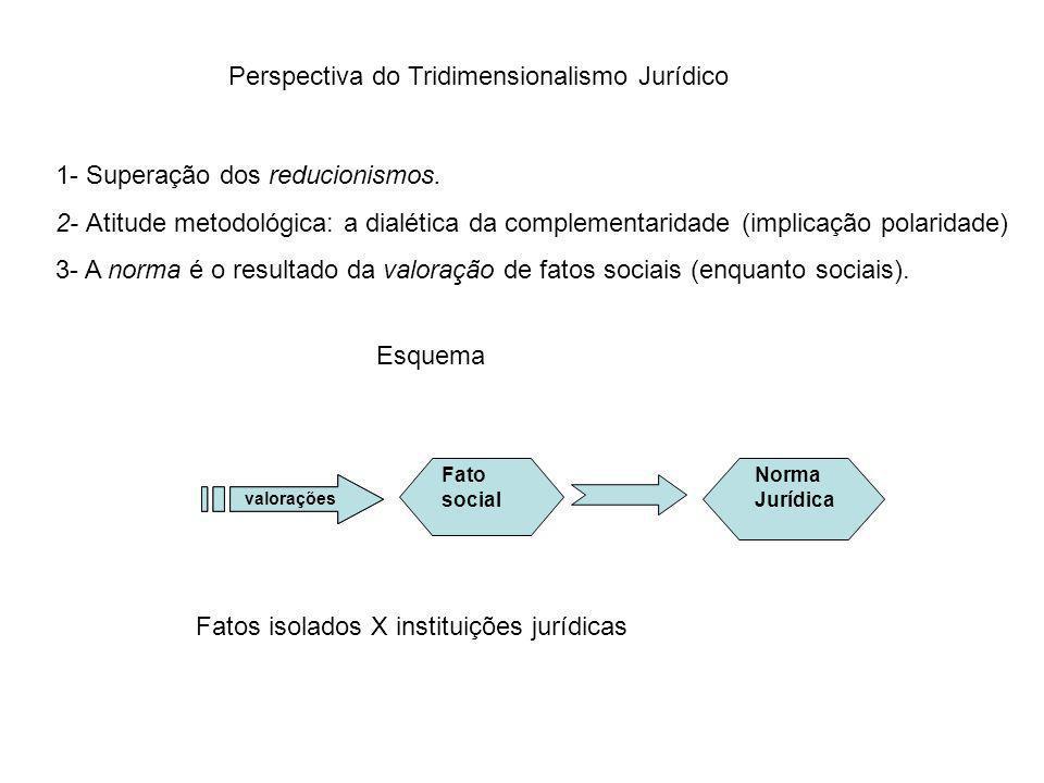 Perspectiva do Tridimensionalismo Jurídico 1- Superação dos reducionismos. 2- Atitude metodológica: a dialética da complementaridade (implicação polar