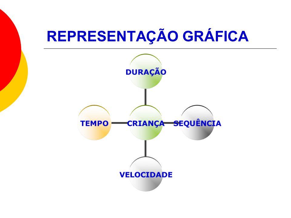 REPRESENTAÇÃO GRÁFICA CRIANÇA DURAÇÃOSEQUÊNCIAVELOCIDADETEMPO