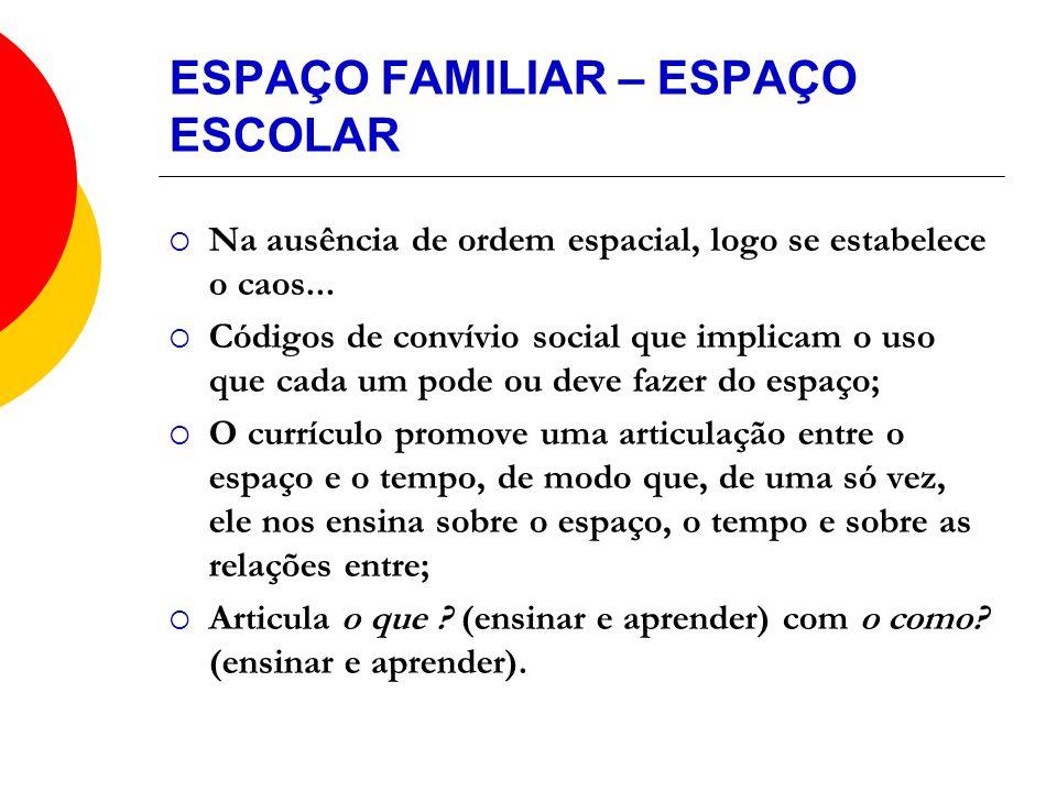 ESPAÇO FAMILIAR – ESPAÇO ESCOLAR Na ausência de ordem espacial, logo se estabelece o caos... Códigos de convívio social que implicam o uso que cada um