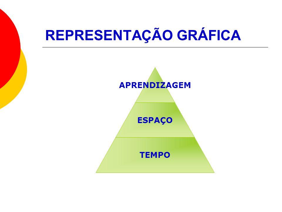 REPRESENTAÇÃO GRÁFICA APRENDIZAGEM ESPAÇO TEMPO