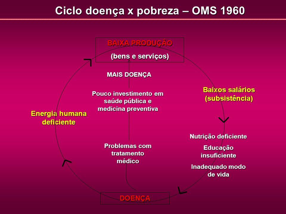 Ciclo doença x pobreza – OMS 1960 Energia humana deficiente BAIXA PRODUÇÃO (bens e serviços) Baixos salários (subsistência) Nutrição deficiente Educaç
