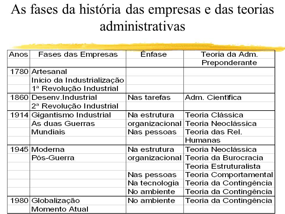 As fases da história das empresas e das teorias administrativas
