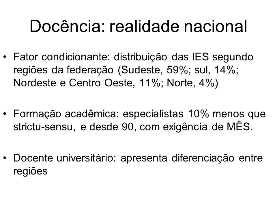Docência: realidade nacional Fator condicionante: distribuição das IES segundo regiões da federação (Sudeste, 59%; sul, 14%; Nordeste e Centro Oeste,